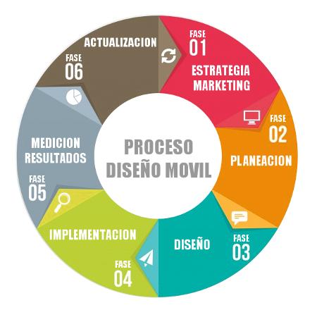 Proceso Diseño Móvil