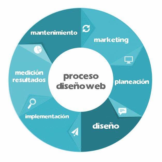Proceso Diseño Web
